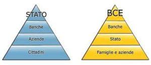 piramide_potere